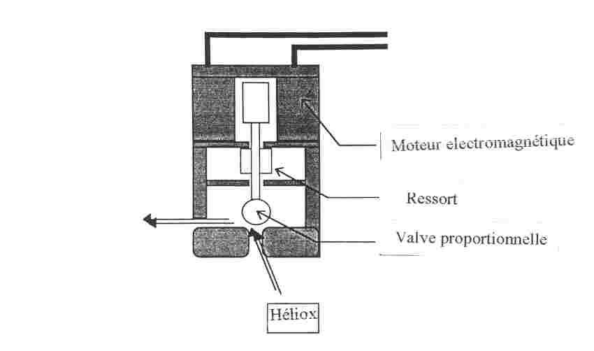 fig  2   sch u00e9ma d u0026 39 un mod u00e8le de valve  u00e9lectromagn u00e9tique