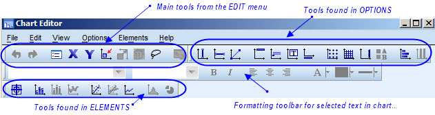 The SPSS Chart Editor