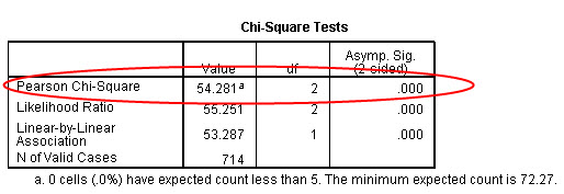 spss null and alternative hypothesis