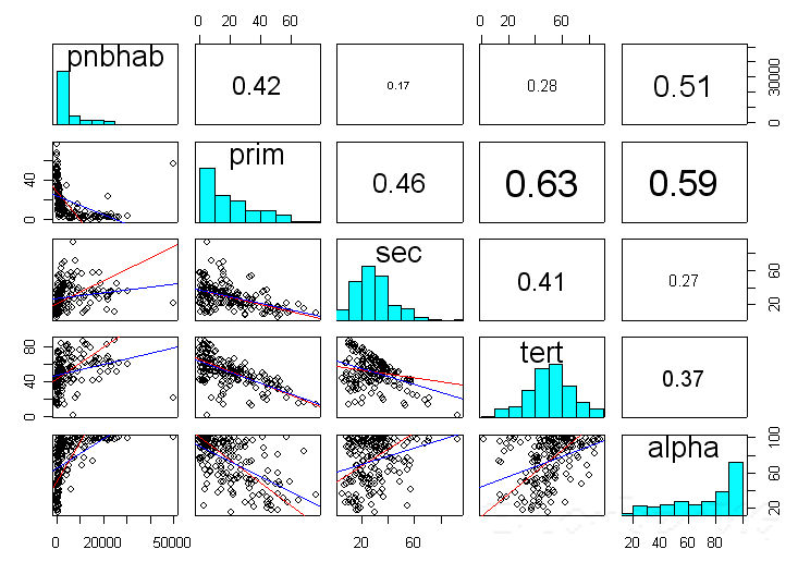 how to add a legend to scatter plot in r