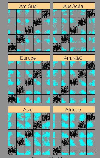 Scatterplot matrices