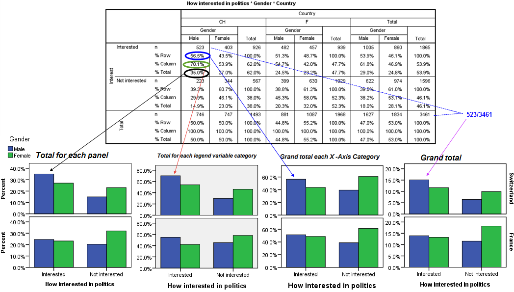 Barcharts Counts And Percentages