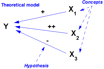 Arrow diagrams this arrow diagram represents a model and uses arrows to show the direction of the hypothesized relationship between two variables plus and minus signs ccuart