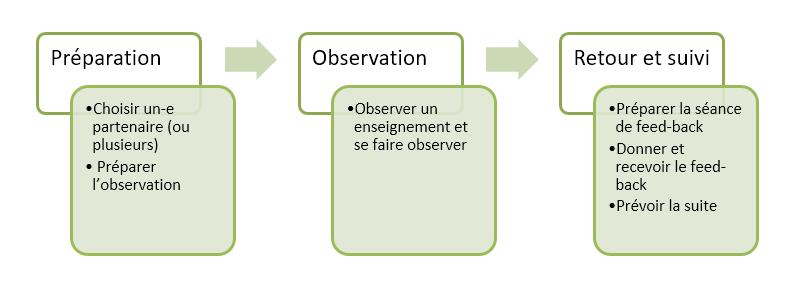 Déroulement de l'observation