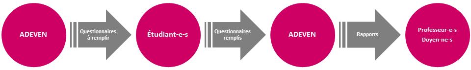 schéma évaluation.png