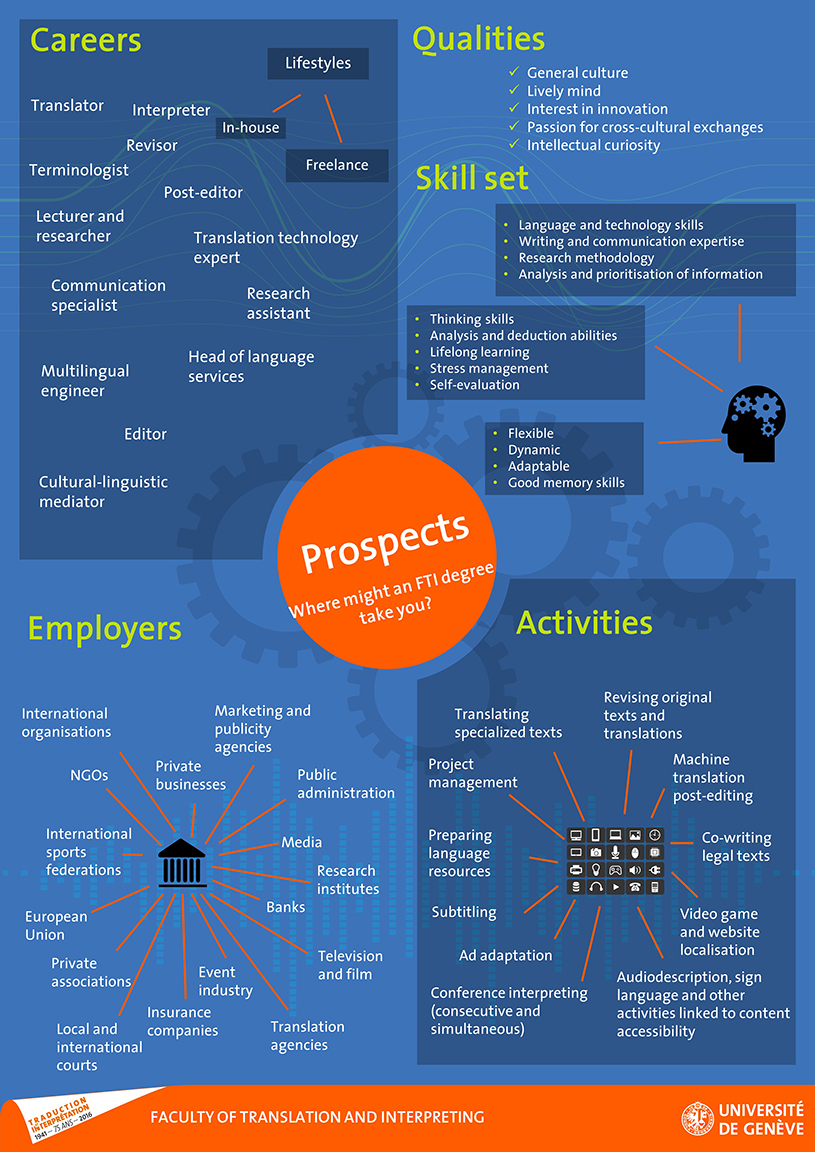 Poster professional prospects for FTI students