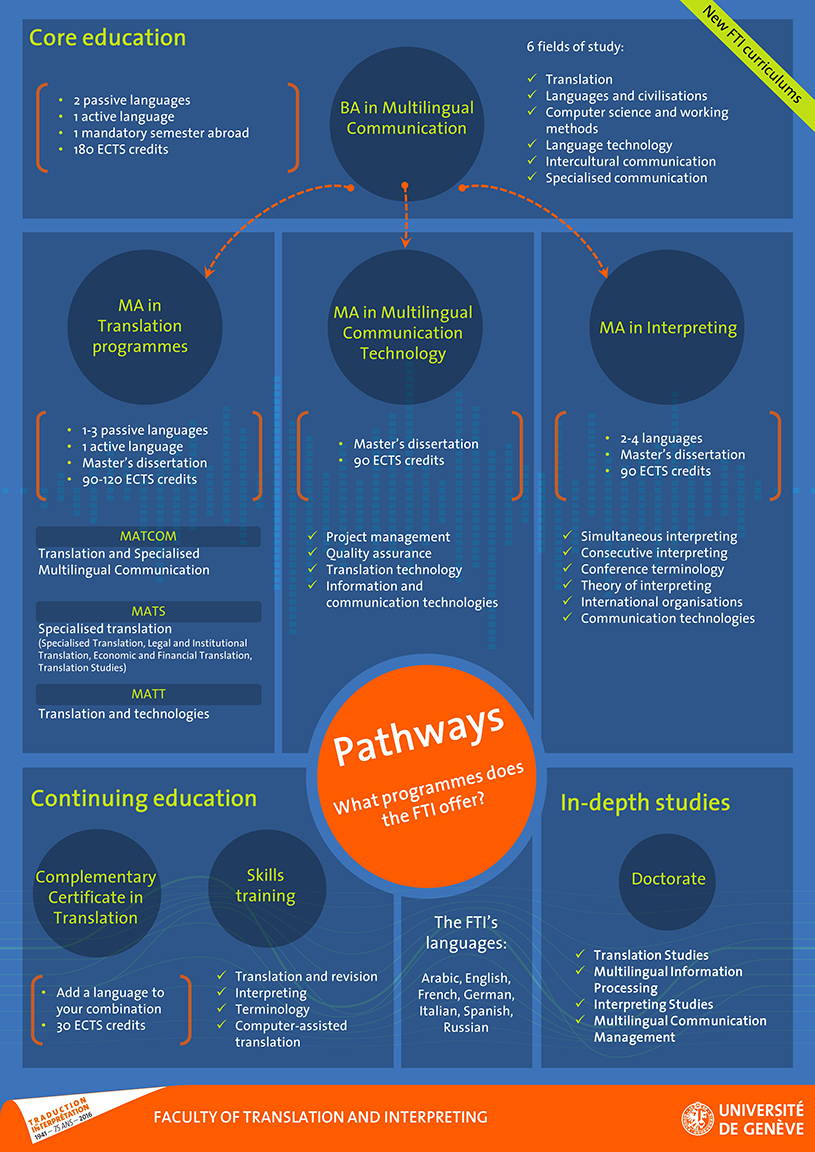 Poster Core education