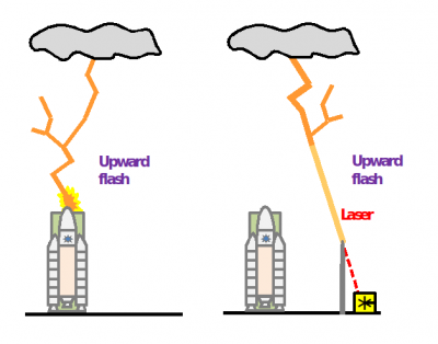 laser lightning rod (llr) gap biophotonics Diagram of a Television