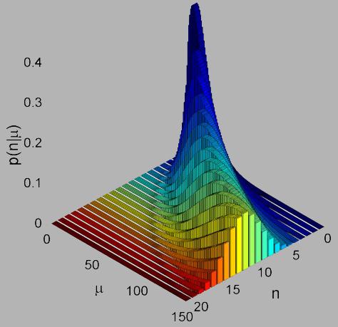 quantum metrology, quantum technologies, photon detector