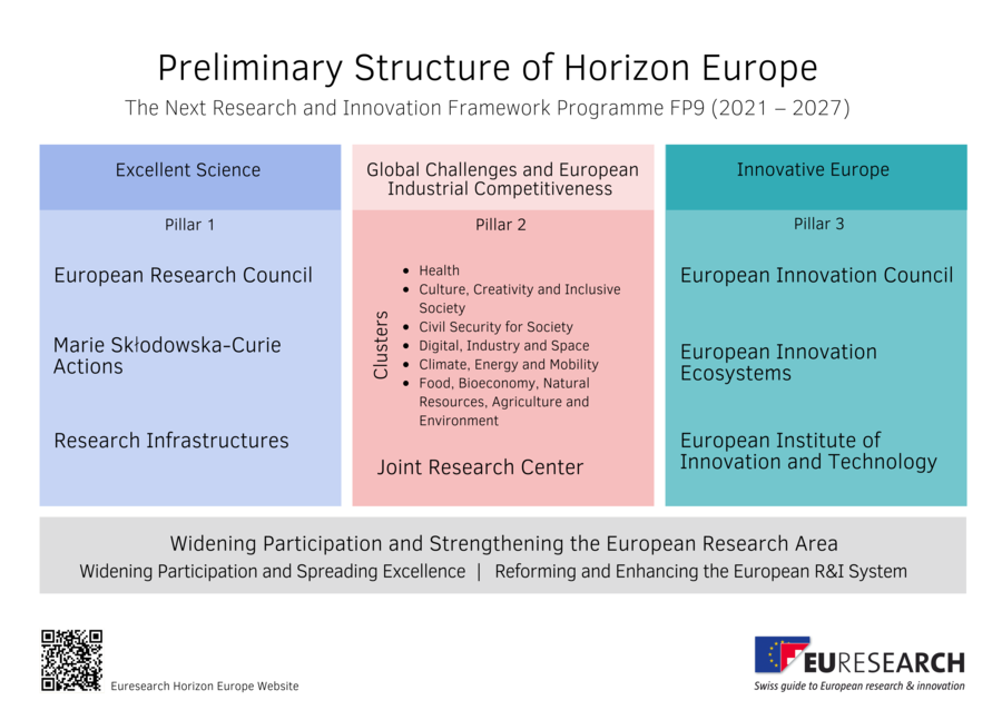 Preliminary structure of horizon europe.png