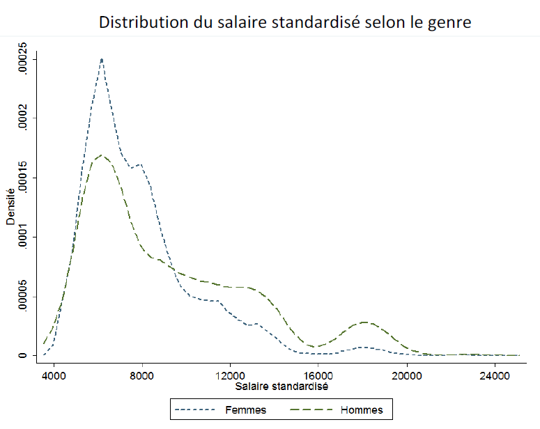 distribution-du-salaire-standardise-selon-genre.png