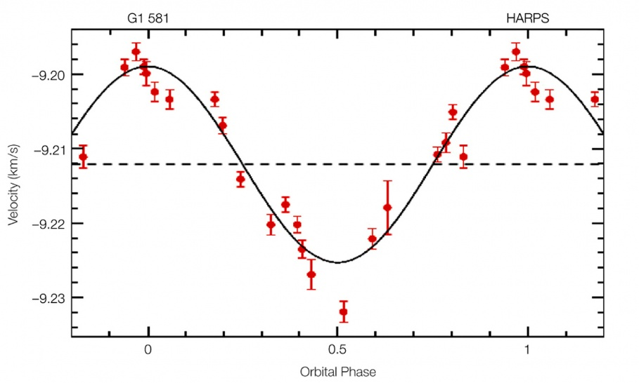 Radial_Velocity_Curve_of_Gliese_581_(HARPS_3.6m).jpg