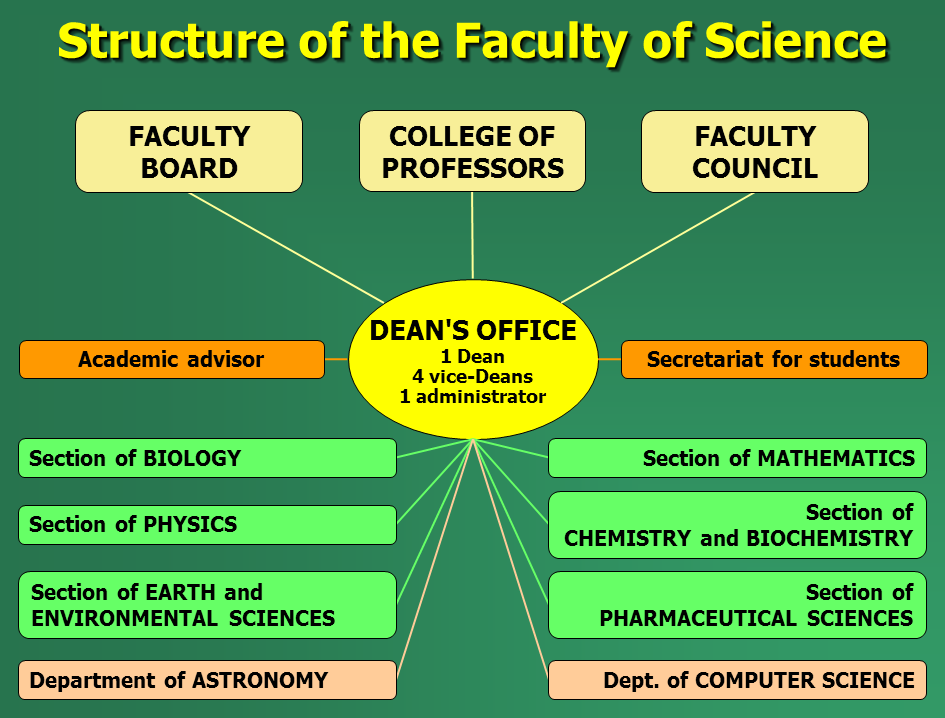 Structure of the Faculty of Science